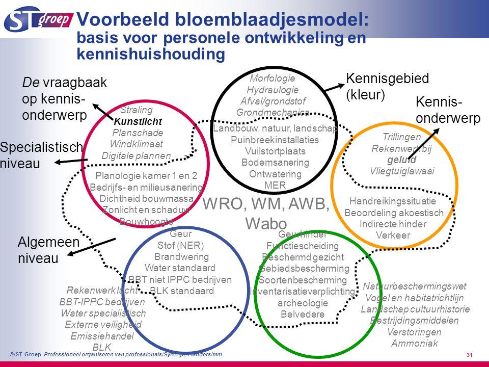 Professioneel organiseren van professionals/Synergie Flanders/mm ©/ST-Groep 32 Trapje B Vakinhoudelijk –Kan een regulier deskundigenbericht schrijven (4 van de 5 kleuren op algemeen niveau (80%), zie bloemmodel bij denkmodellen) –Berichten zijn kwalitatief van hoog niveau (zelden ingrijpende correcties van 2e lezer) –Beheerst 3 onderwerpen, waarvan 1 in de eigen teamkleur (enkele onderwerpen tellen voor 2) –Is de vraagbaak op zijn onderwerp –Draagt bij aan verdere kennisontwikkeling en beheer van deze onderwerpen Organisatievermogen –Vervult een rol in het team (intake, specialistentoets en ontwikkelt didactische vaardigheid 2 e lezer, teamrol) Initiatief, ambassadeur, verantwoordelijkheid nemen –Kan kennis overdragen aan derden op zijn kennisonderwerp Teamspeler, sociale en didactische competentie –Is een goed projectteamlid en neemt mede verantwoordelijkheid voor het projectresultaat –Draagt bij aan het verbeteren van het teamfunctioneren en werkprocessen