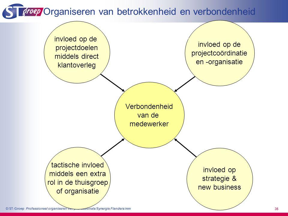 Professioneel organiseren van professionals/Synergie Flanders/mm ©/ST-Groep 35 Verbondenheid van de medewerker invloed op de projectdoelen middels dir
