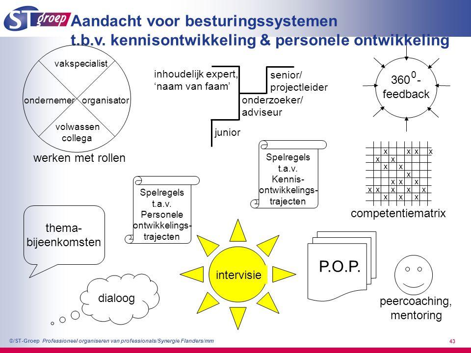 Professioneel organiseren van professionals/Synergie Flanders/mm ©/ST-Groep 43 Aandacht voor besturingssystemen t.b.v. kennisontwikkeling & personele