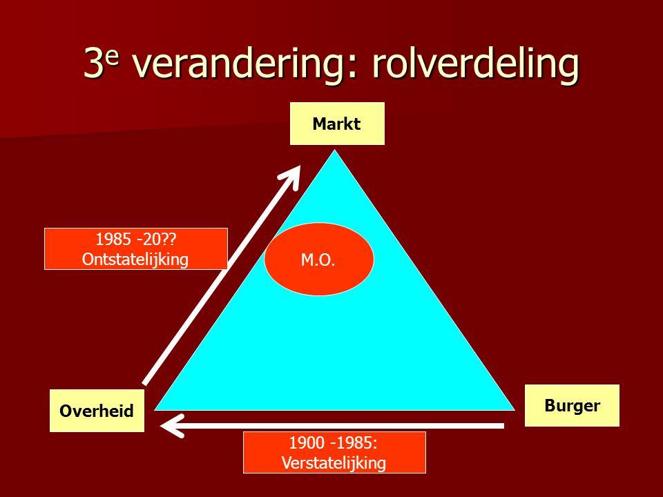 3 e verandering: rolverdeling Overheid Markt Burger 1900 -1985: Verstatelijking 1985 -20?? Ontstatelijking M.O.