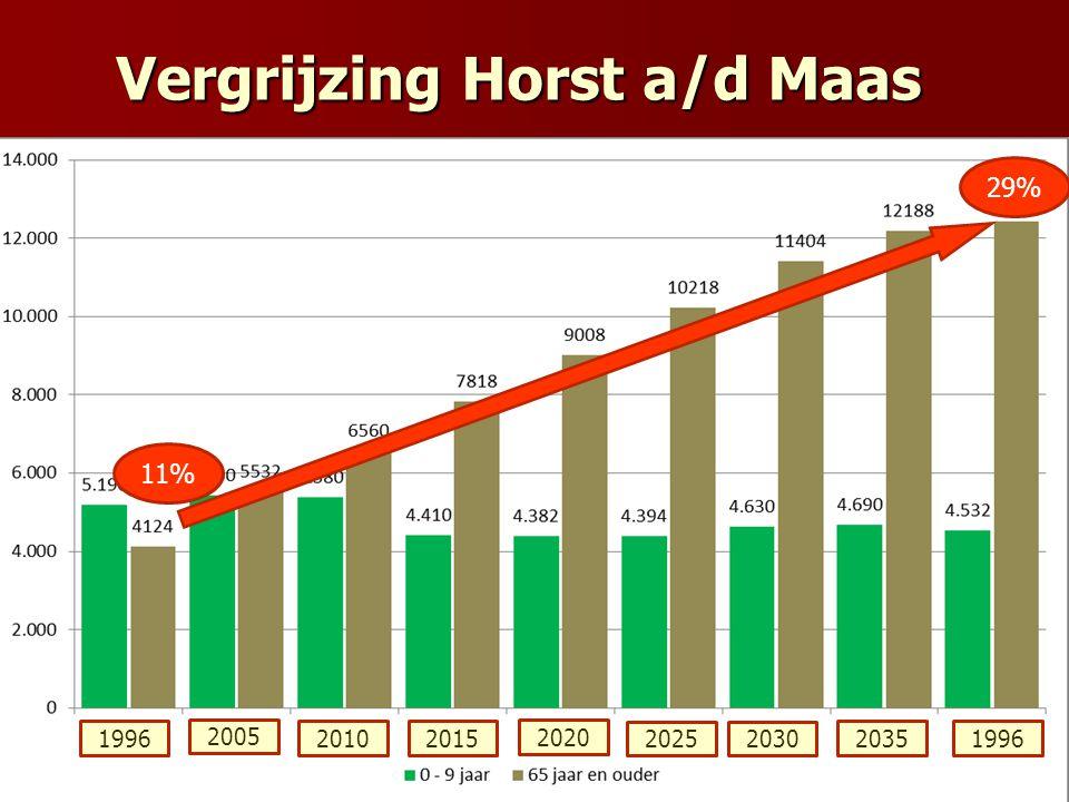 Vergrijzing Horst a/d Maas 11% 29% 1996 2005 20102015 2020 2025 2035 2030