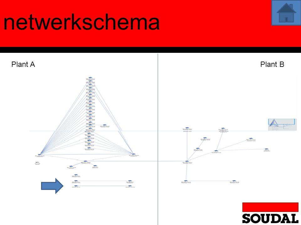 Inventariseren en documenteren van LAN switches