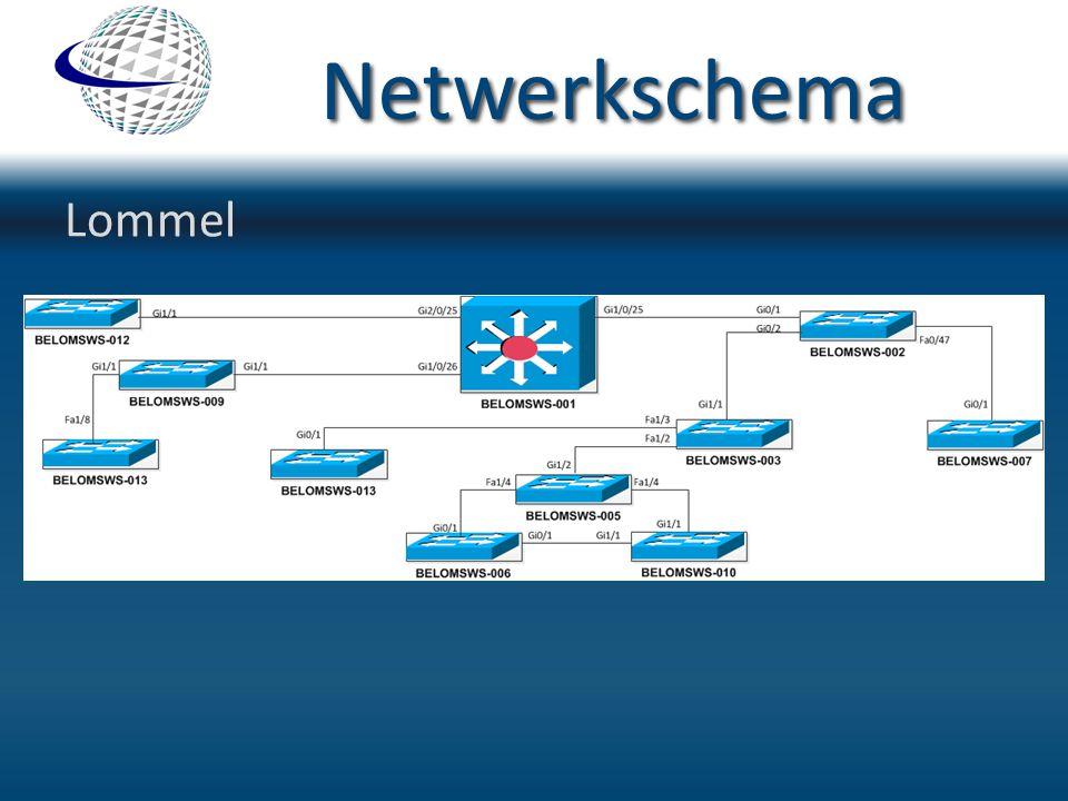 Netwerkschema Lommel