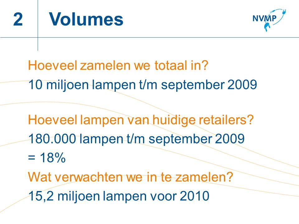 Naam spreker, datum 2 Hoeveel zamelen we totaal in? 10 miljoen lampen t/m september 2009 Hoeveel lampen van huidige retailers? 180.000 lampen t/m sept