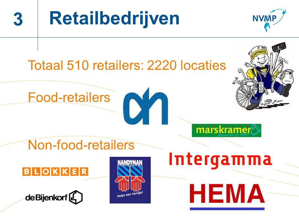 Naam spreker, datum 3 Retailbedrijven Totaal 510 retailers: 2220 locaties Food-retailers Non-food-retailers