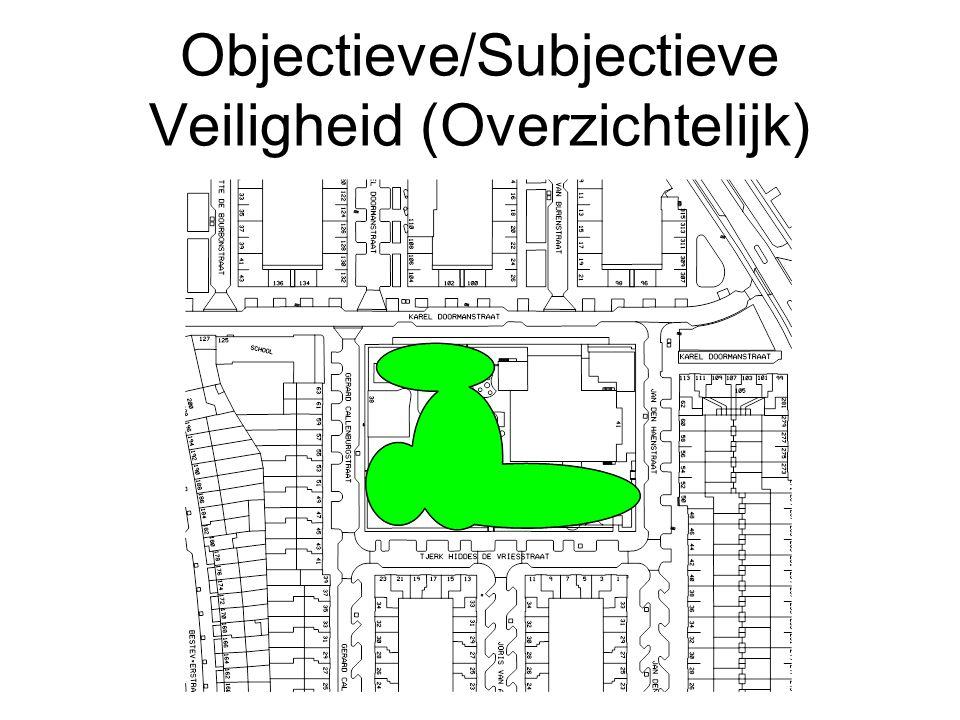 Objectieve/Subjectieve Veiligheid (Overzichtelijk)