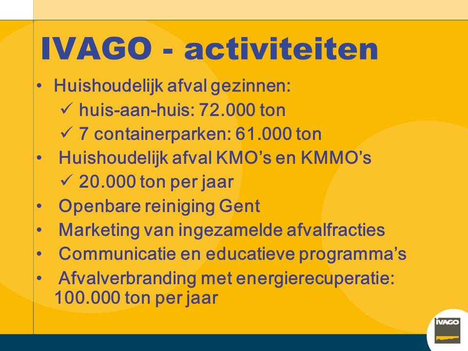 IVAGO - activiteiten Huishoudelijk afval gezinnen: huis-aan-huis: 72.000 ton 7 containerparken: 61.000 ton Huishoudelijk afval KMO's en KMMO's 20.000
