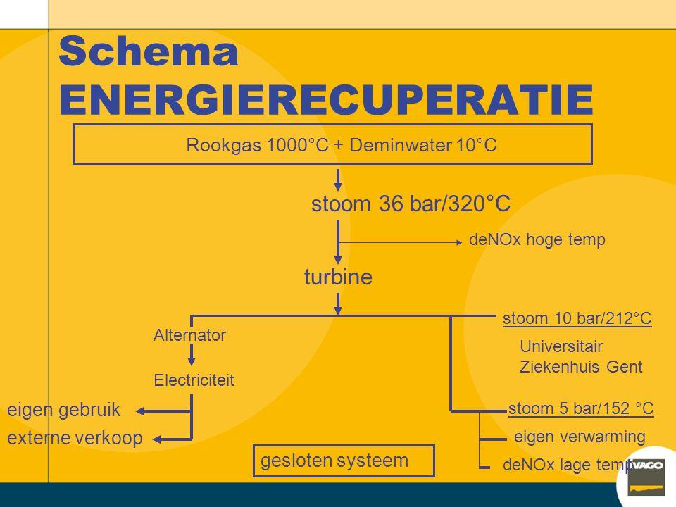 stoom 36 bar/320°C deNOx hoge temp turbine Alternator Electriciteit eigen gebruik externe verkoop stoom 10 bar/212°C Universitair Ziekenhuis Gent eigen verwarming gesloten systeem deNOx lage temp stoom 5 bar/152 °C Rookgas 1000°C + Deminwater 10°C Schema ENERGIERECUPERATIE