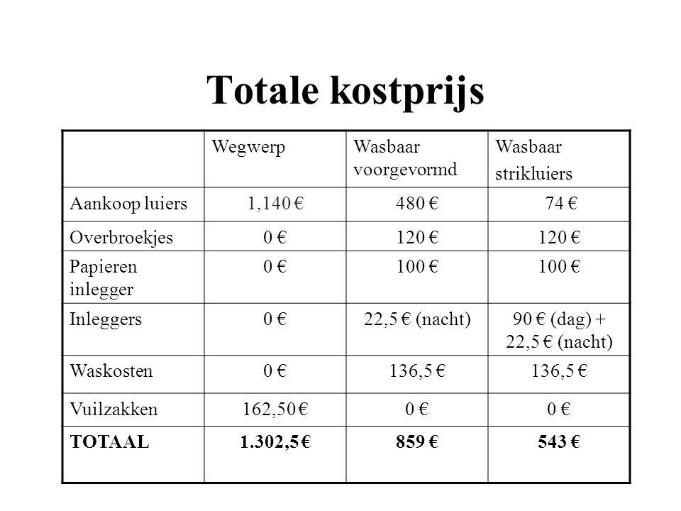 Totale kostprijs WegwerpWasbaar voorgevormd Wasbaar strikluiers Aankoop luiers1,140 €480 € 74 € Overbroekjes0 €120 € Papieren inlegger 0 €100 € Inlegg