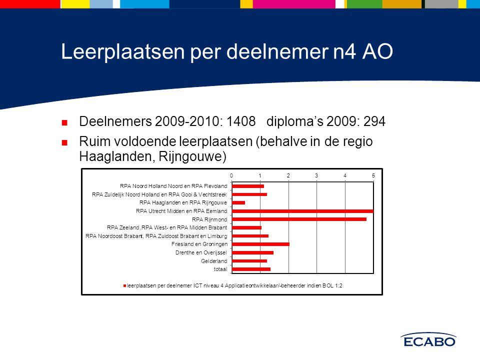 Leerplaatsen per deelnemer n4 AO Deelnemers 2009-2010: 1408 diploma's 2009: 294 Ruim voldoende leerplaatsen (behalve in de regio Haaglanden, Rijngouwe)
