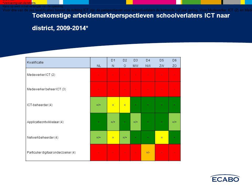 Toekomstige arbeidsmarktperspectieven schoolverlaters ICT naar district, 2009-2014* Tabel 5 Toekomstige arbeidsmarktperspectieven schoolverlaters ICT naar district, 2009-2014* Bron: Etil.