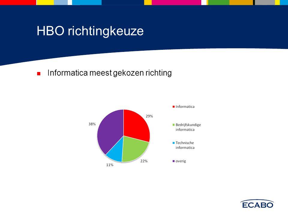 HBO richtingkeuze Informatica meest gekozen richting