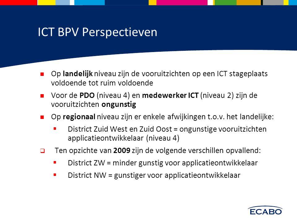 Perspectief BPV plaats 2010 Kwalificatie NL D1D2D3D4D5D6 NOMWNWZWZO Applicatieontwikkelaar (4)=/+++ +=/- Netwerkbeheerder (4)=/+=+ == ICT-beheerder (4)=/+ = Particulier digitaal onderzoeker (4)------- Medewerker beheer ICT (3)======/- Medewerker ICT (2)------=/-