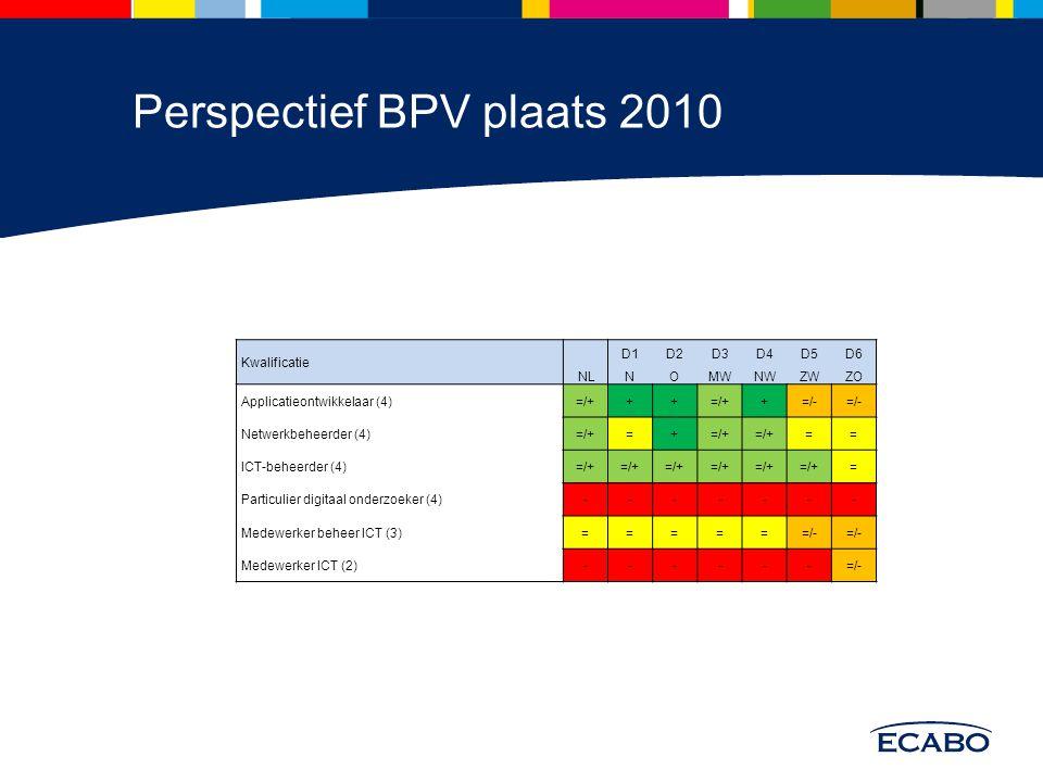 Gemiddeld aantal leerplaatsen per BPV deelnemer Landelijk overzicht: AO en NB ruime mogelijkheden