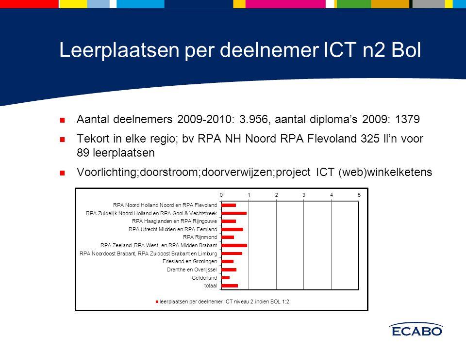 Leerplaatsen per deelnemer ICT n3 Bol deelnemers 2009-2010: 7055, diploma's 2009: 1769 Tekort aan leerplaatsen behalve in zuid nederland, bv RPA NH RPA Flevoland 679 ll'n voor 129 leerplaatsen