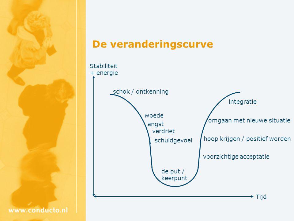 De veranderingscurve Stabiliteit + energie Tijd schok / ontkenning woede angst schuldgevoel de put / keerpunt integratie hoop krijgen / positief worde