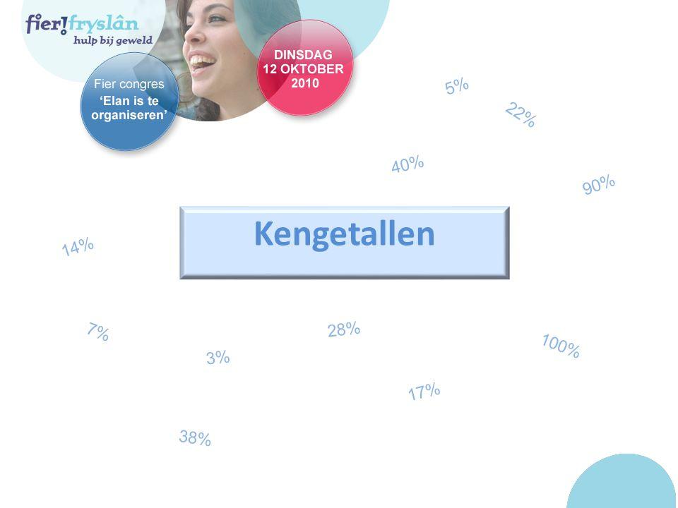 Kengetallen 14% 22% 100% 3% 40% 5% 17% 7% 28% 90% 38%
