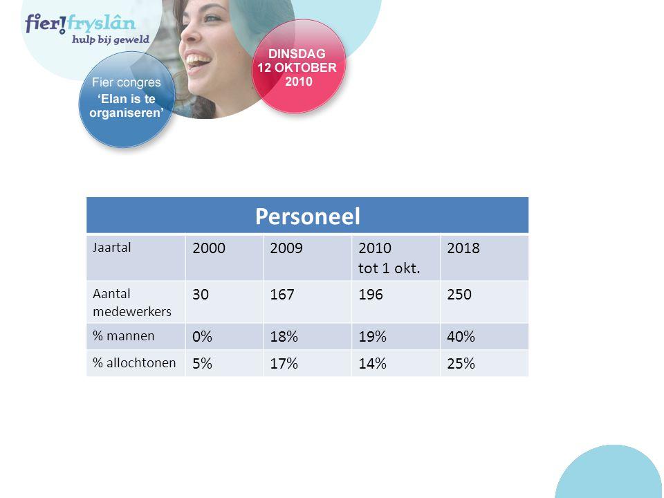 Personeel Jaartal 200020092010 tot 1 okt.