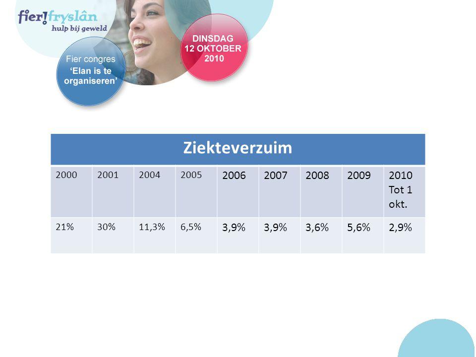 Ziekteverzuim 2000200120042005 20062007200820092010 Tot 1 okt. 21%30%11,3%6,5% 3,9% 3,6%5,6%2,9%