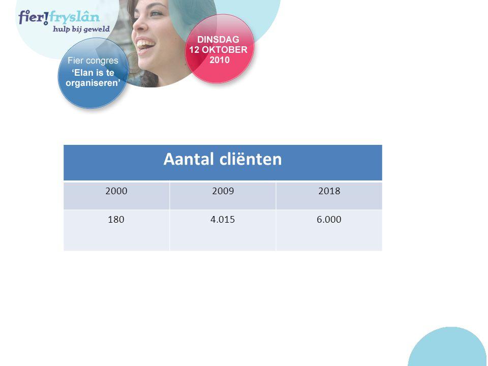 Aantal cliënten 200020092018 1804.0156.000