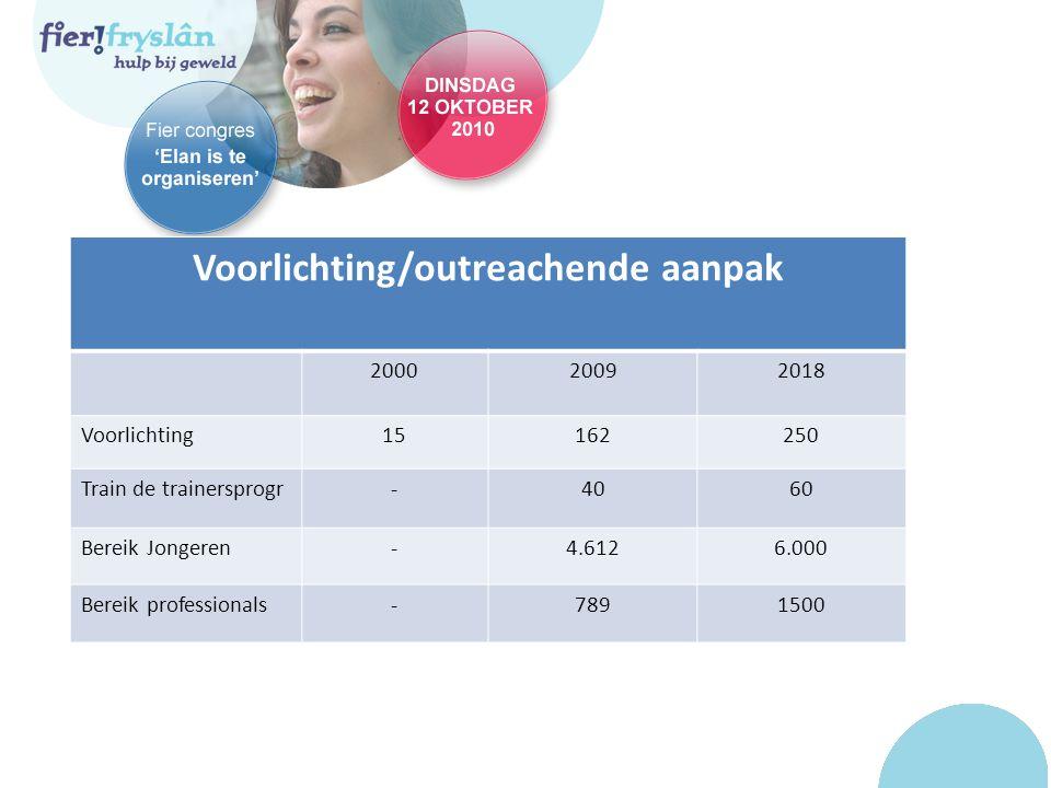 Voorlichting/outreachende aanpak 200020092018 Voorlichting15162250 Train de trainersprogr-4060 Bereik Jongeren-4.6126.000 Bereik professionals-7891500