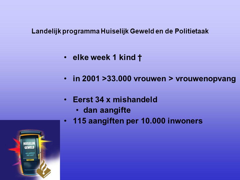 Landelijk programma Huiselijk Geweld en de Politietaak www.politiehuiselijkgeweld.nl Geweld moet stoppen Je gaat het pas zien als je het door hebt