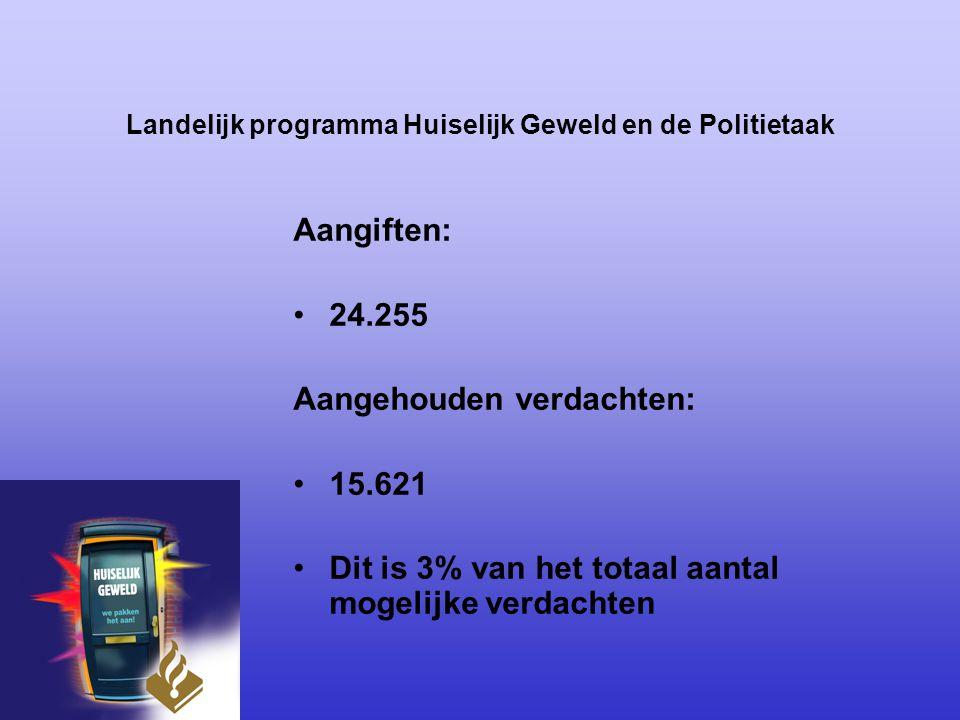 Landelijk programma Huiselijk Geweld en de Politietaak Aangiften: 24.255 Aangehouden verdachten: 15.621 Dit is 3% van het totaal aantal mogelijke verd