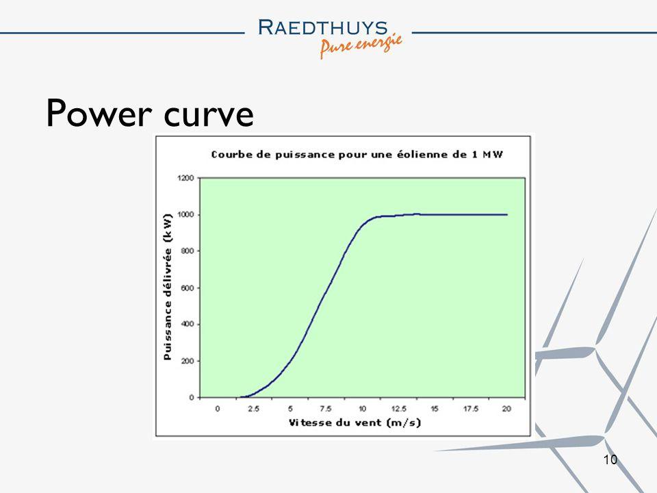 10 Power curve