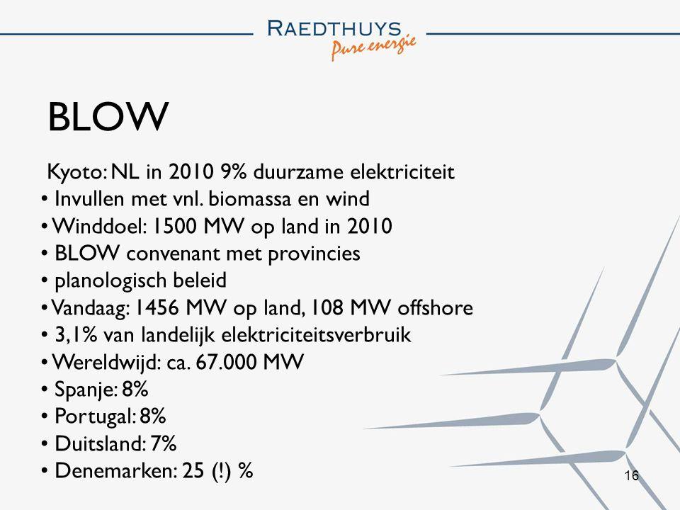 16 BLOW Kyoto: NL in 2010 9% duurzame elektriciteit Invullen met vnl.