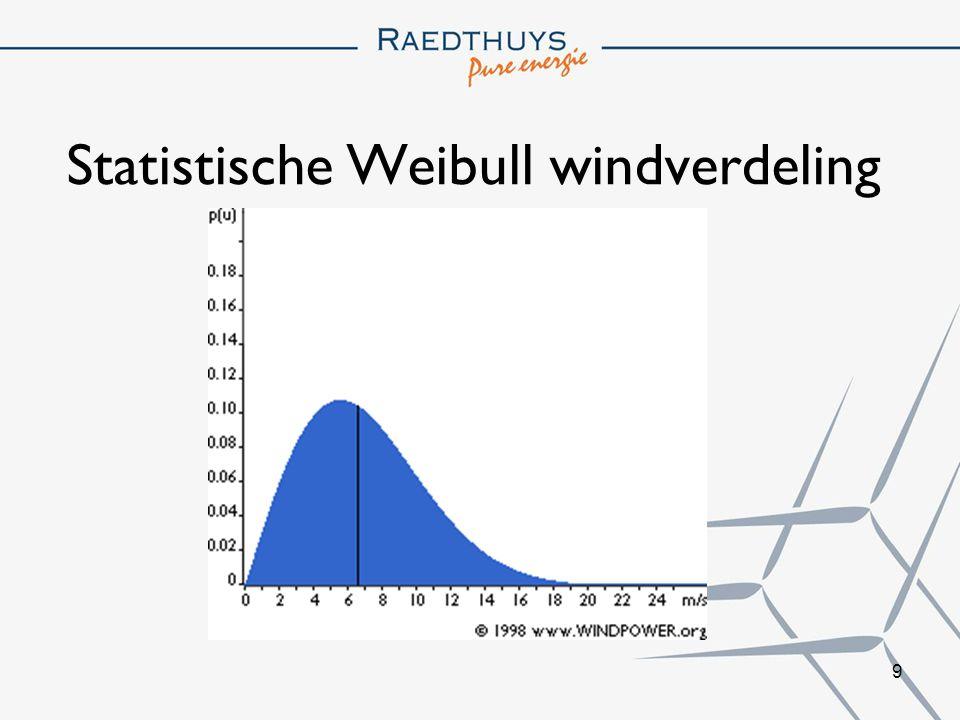9 Statistische Weibull windverdeling