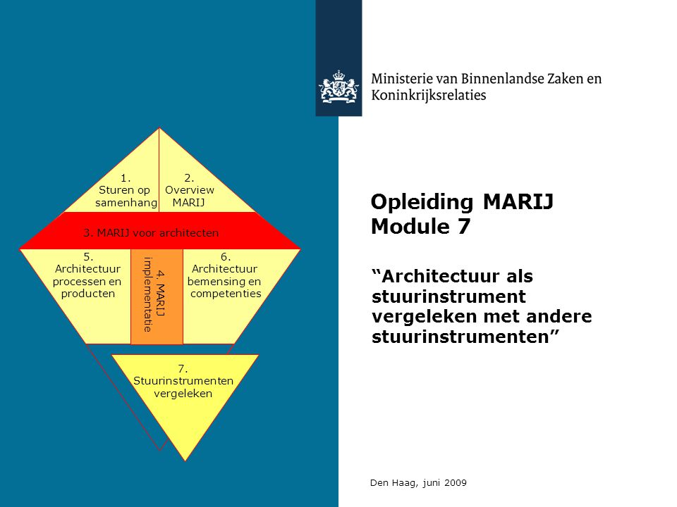 Opleiding MARIJ Module 7 Architectuur als stuurinstrument vergeleken met andere stuurinstrumenten Den Haag, juni 2009 3.