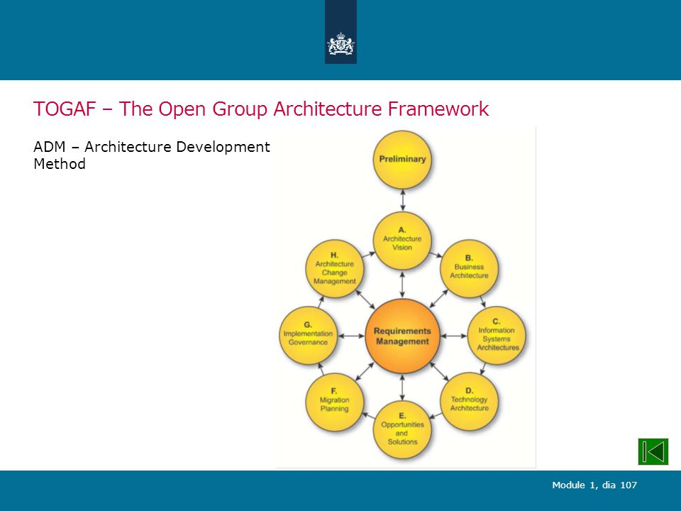 Module 1, dia 107 TOGAF – The Open Group Architecture Framework ADM – Architecture Development Method