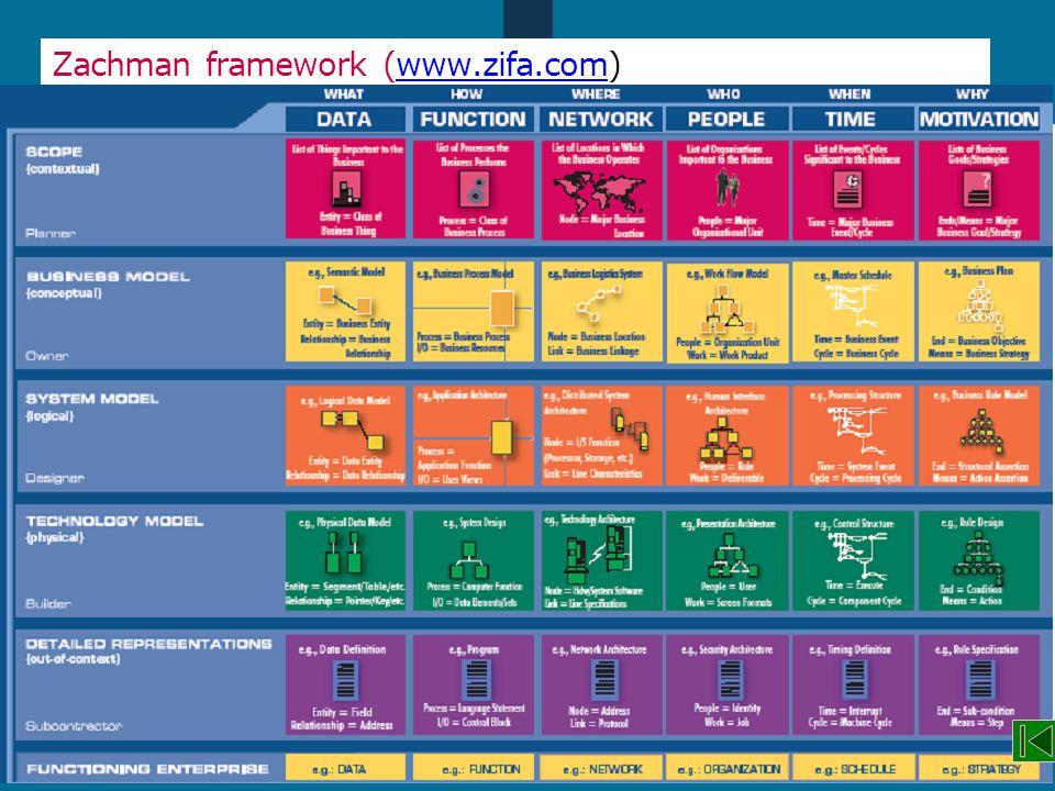Module 1, dia 108 Zachman framework (www.zifa.com)www.zifa.com
