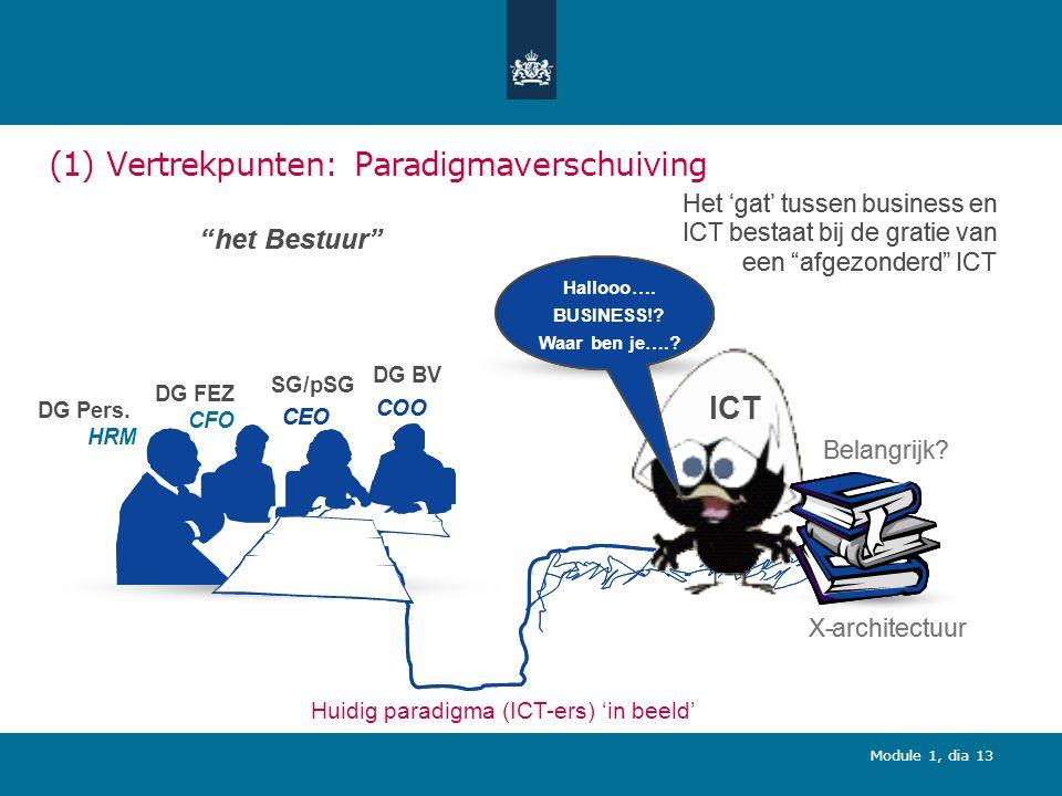 Module 1, dia 13 (1) Vertrekpunten: Paradigmaverschuiving Huidig paradigma (ICT-ers) 'in beeld' Het 'gat' tussen business en ICT bestaat bij de gratie van een afgezonderd ICT het Bestuur DG Pers.