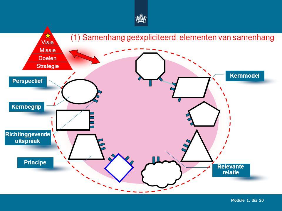 Module 1, dia 20 (1) Samenhang geëxpliciteerd: elementen van samenhang Perspectief Techn.