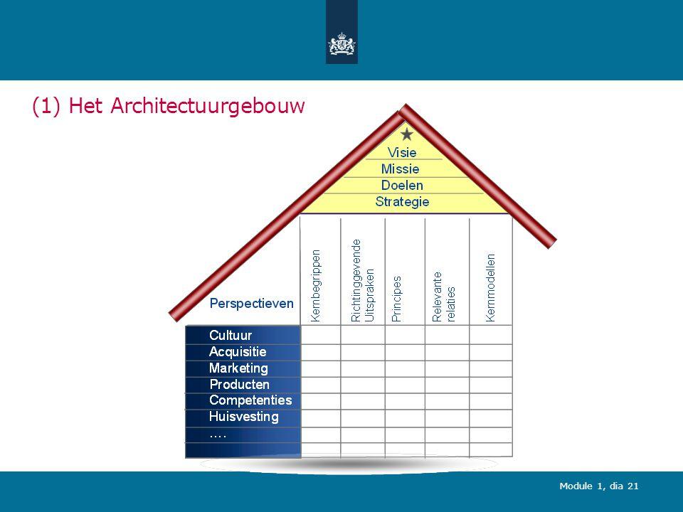Module 1, dia 21 (1) Het Architectuurgebouw