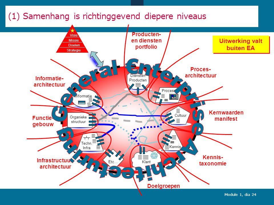 Module 1, dia 24 Cultuur Processen Klant Organieke structuur Techn.