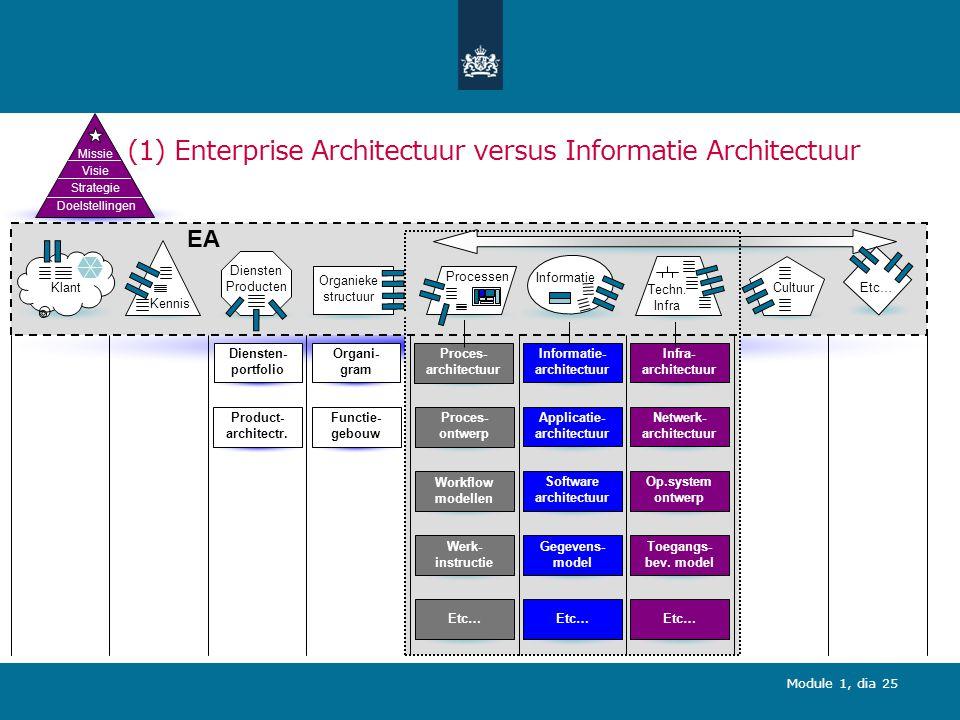 Module 1, dia 25 (1) Enterprise Architectuur versus Informatie Architectuur