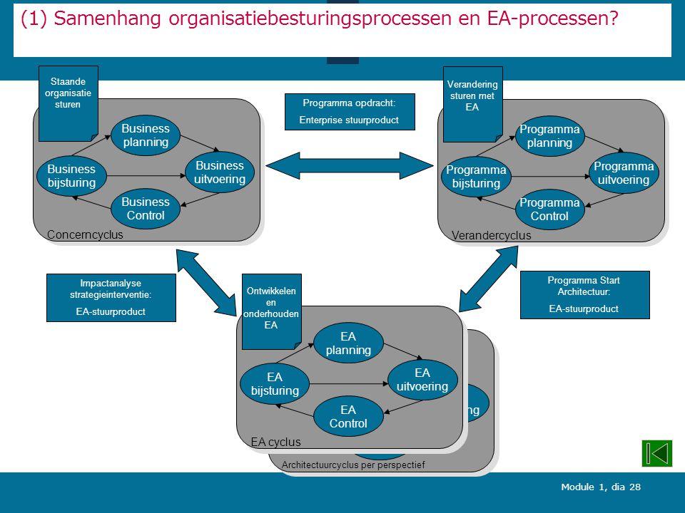 Module 1, dia 28 (1) Samenhang organisatiebesturingsprocessen en EA-processen.