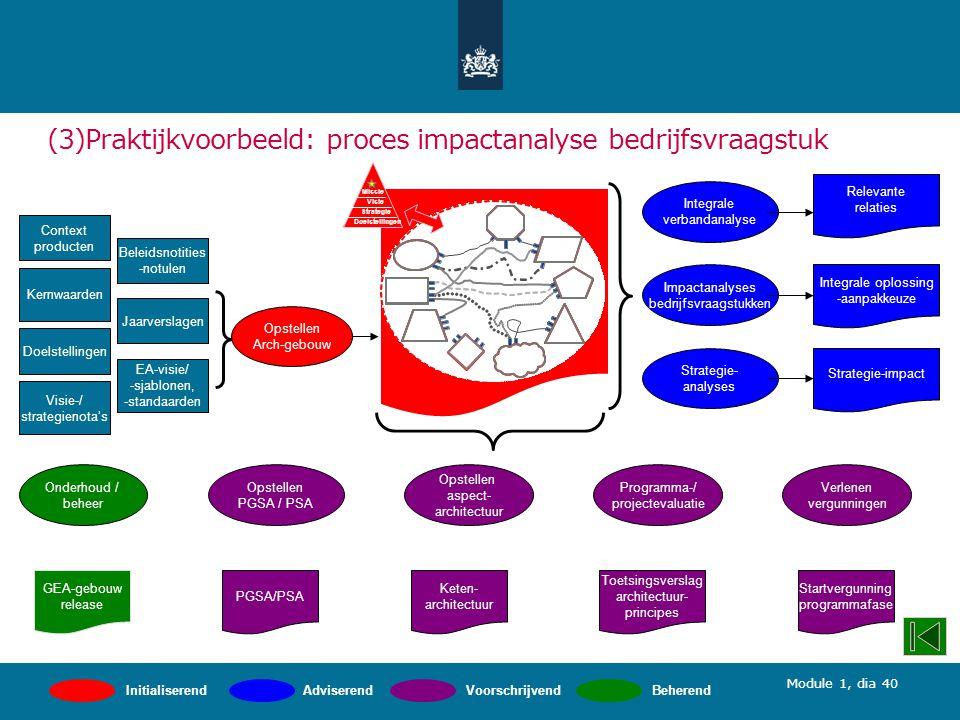 Module 1, dia 40 (3)Praktijkvoorbeeld: proces impactanalyse bedrijfsvraagstuk Programma-/ projectevaluatie PGSA/PSA Opstellen PGSA / PSA Opstellen aspect- architectuur Verlenen vergunningen Keten- architectuur Toetsingsverslag architectuur- principes Startvergunning programmafase Strategie- analyses Impactanalyses bedrijfsvraagstukken Integrale verbandanalyse Relevante relaties Integrale oplossing -aanpakkeuze Strategie-impact Jaarverslagen Kernwaarden Doelstellingen Visie-/ strategienota's Beleidsnotities -notulen Opstellen Arch-gebouw EA-visie/ -sjablonen, -standaarden Context producten Onderhoud / beheer GEA-gebouw release InitialiserendAdviserendVoorschrijvendBeherend