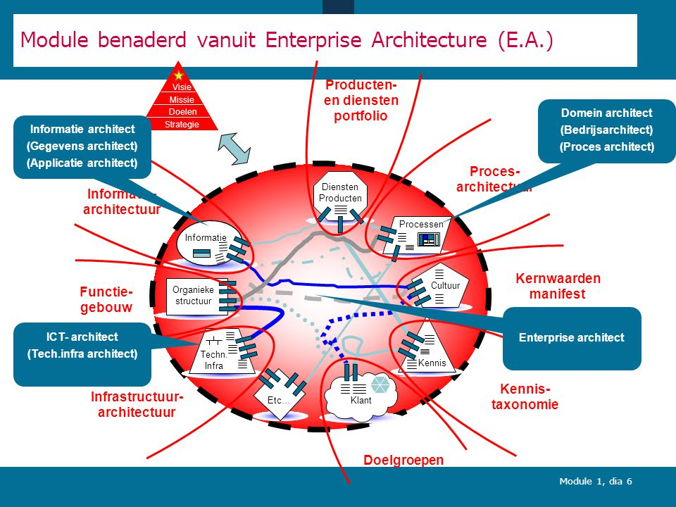 Module 1, dia 6 Cultuur Processen Klant Organieke structuur Techn.