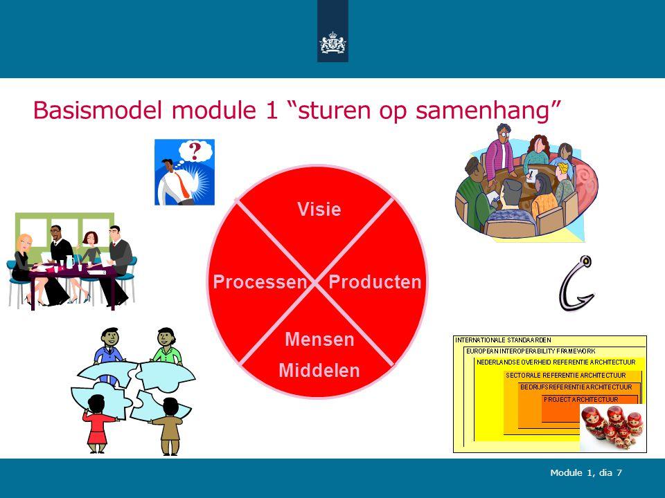 Module 1, dia 18 (1) Onderdelen: Kernmodel processen EA functie Governance EA-functie Ontwikkelen samenhangend stelsel Sturen op samenhang Beheren stelsel Integrale oplossings- richtingen Transitie Governance organisatie
