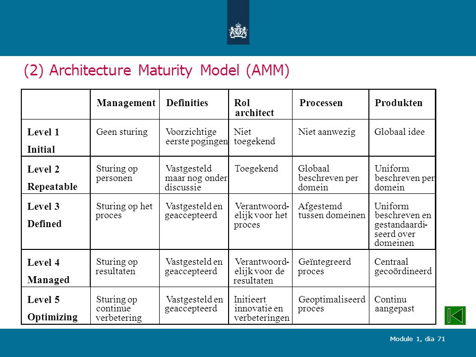 Module 1, dia 71 (2) Architecture Maturity Model (AMM)
