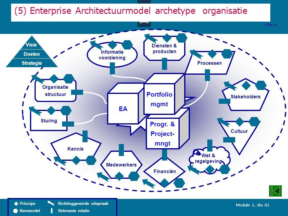 Module 1, dia 81 Diensten & producten (5) Enterprise Architectuurmodel archetype organisatie Organisatie structuur Processen Informatie voorziening Wet & regelgeving Stakeholders Kennis Cultuur Medewerkers Sturing Financiën GEA 0.1 Integrale besturing inf.