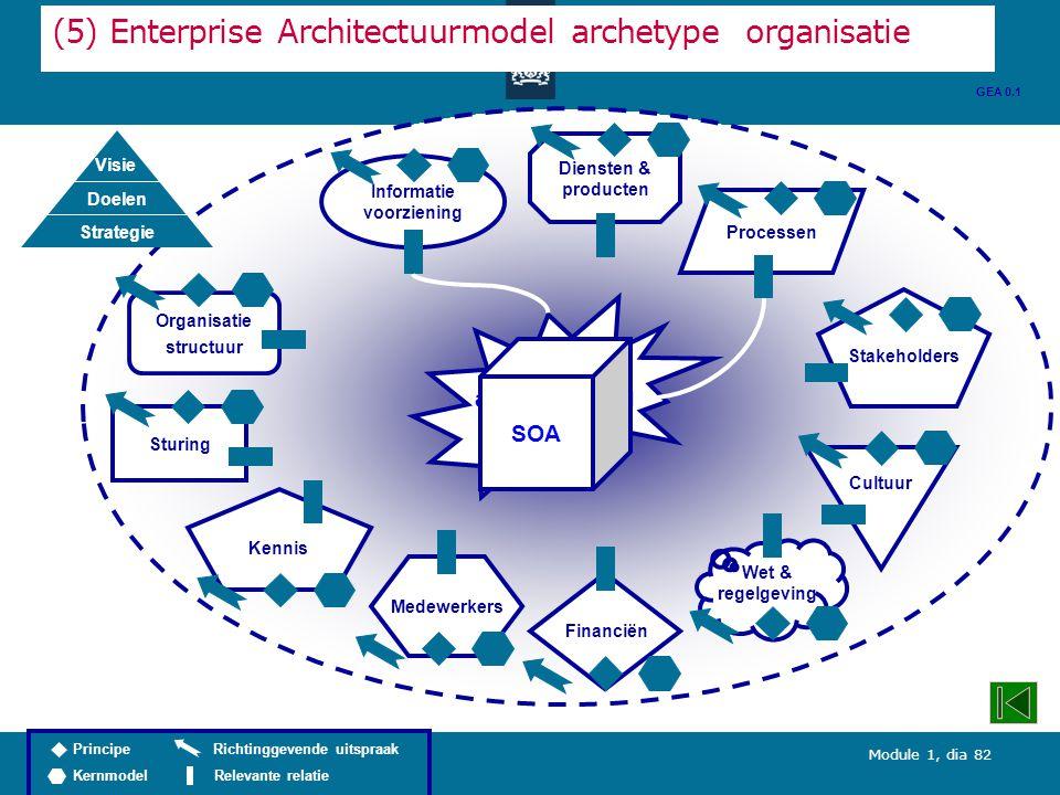 Module 1, dia 82 Diensten & producten (5) Enterprise Architectuurmodel archetype organisatie Organisatie structuur Processen Informatie voorziening Wet & regelgeving Stakeholders Kennis Cultuur Medewerkers Sturing Financiën GEA 0.1 Verhoging aanpasbaarheid ICT SOA Richtinggevende uitspraak Relevante relatie Principe Kernmodel Visie Doelen Strategie