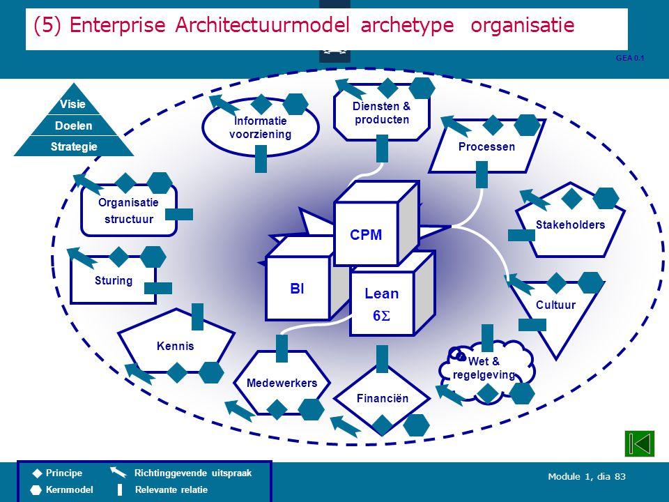 Module 1, dia 83 Diensten & producten (5) Enterprise Architectuurmodel archetype organisatie Organisatie structuur Processen Informatie voorziening Wet & regelgeving Stakeholders Kennis Cultuur Medewerkers Sturing Financiën GEA 0.1 Efficiency in uitvoering BI Lean 6  CPM Richtinggevende uitspraak Relevante relatie Principe Kernmodel Visie Doelen Strategie