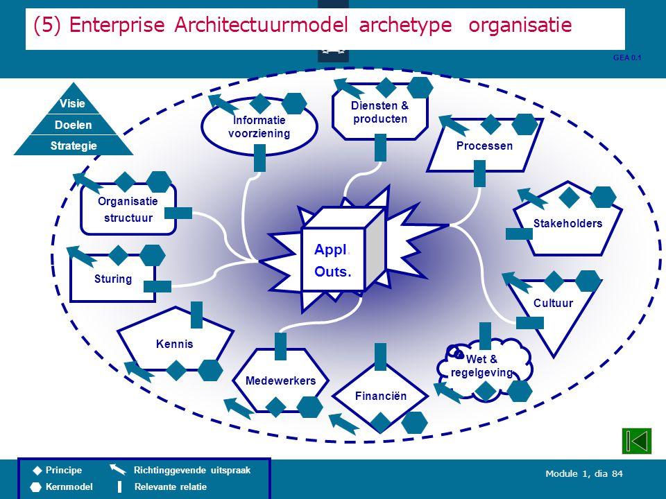 Module 1, dia 84 Diensten & producten (5) Enterprise Architectuurmodel archetype organisatie Organisatie structuur Processen Informatie voorziening Wet & regelgeving Stakeholders Kennis Cultuur Medewerkers Sturing Financiën GEA 0.1 Back to core business Appl.