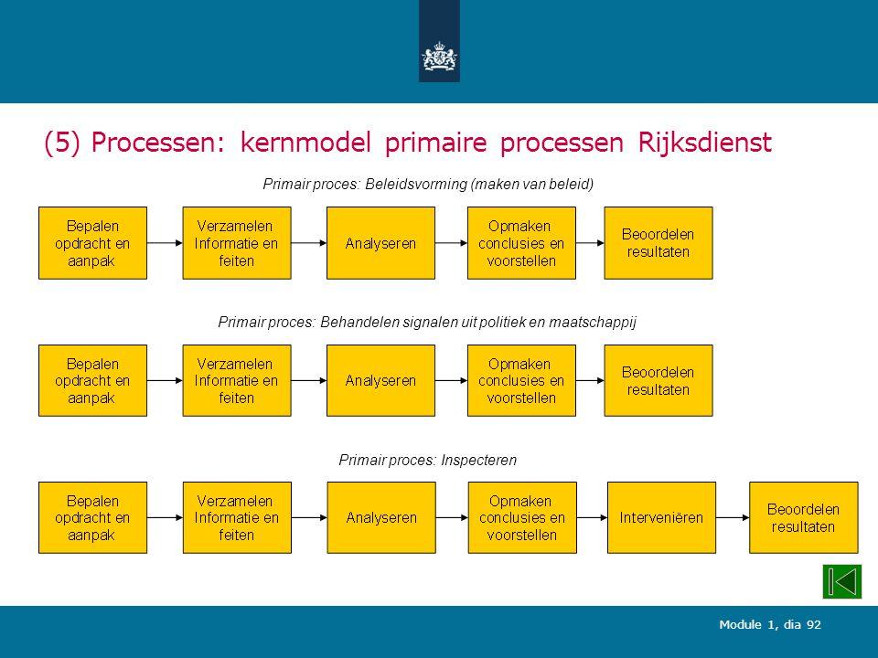 Module 1, dia 92 (5) Processen: kernmodel primaire processen Rijksdienst Primair proces: Beleidsvorming (maken van beleid) Primair proces: Inspecteren Primair proces: Behandelen signalen uit politiek en maatschappij