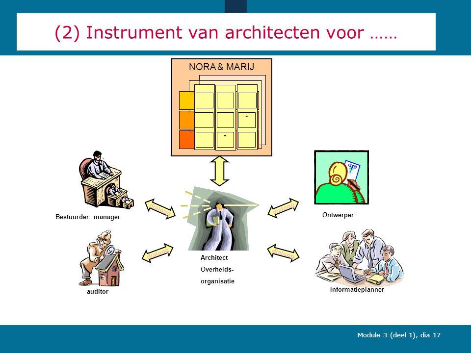Module 3 (deel 1), dia 17 (2) Instrument van architecten voor …… Bestuurder, manager Architect Overheids- organisatie auditor Informatieplanner Ontwerper dialoog NORA & MARIJ - -