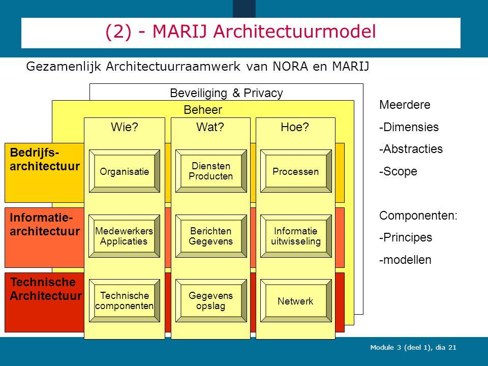 Module 3 (deel 1), dia 21 (2) - MARIJ Architectuurmodel Gezamenlijk Architectuurraamwerk van NORA en MARIJ Beveiliging & Privacy Beheer Bedrijfs- architectuur Informatie- architectuur Technische Architectuur Wie.
